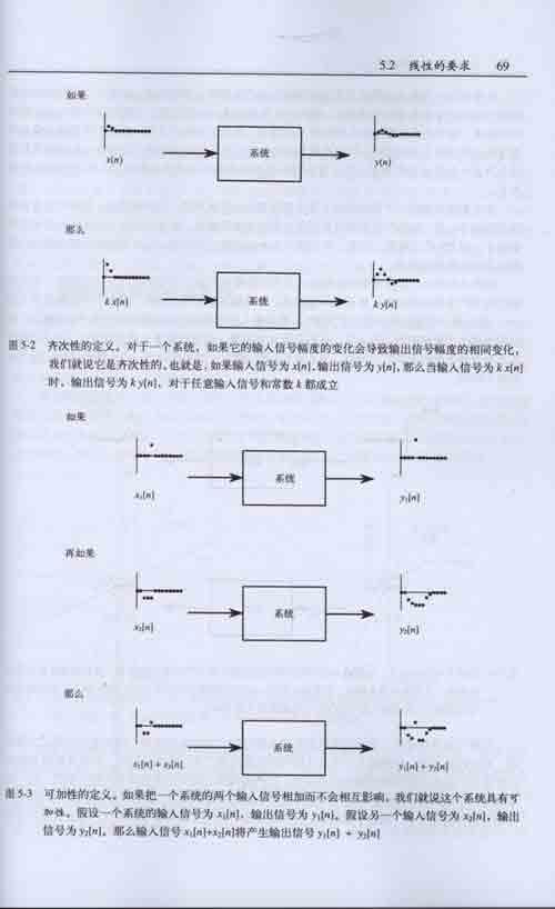 在极坐标下低通电路的频率响应图